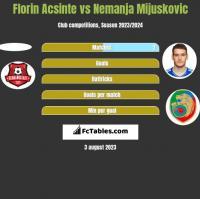 Florin Acsinte vs Nemanja Mijuskovic h2h player stats