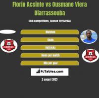 Florin Acsinte vs Ousmane Viera Diarrassouba h2h player stats
