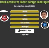 Florin Acsinte vs Robert George Hodorogea h2h player stats