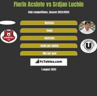 Florin Acsinte vs Srdjan Luchin h2h player stats