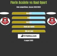 Florin Acsinte vs Raul Opurt h2h player stats