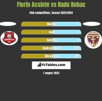 Florin Acsinte vs Radu Bobac h2h player stats