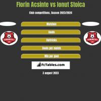 Florin Acsinte vs Ionut Stoica h2h player stats