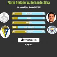 Florin Andone vs Bernardo Silva h2h player stats