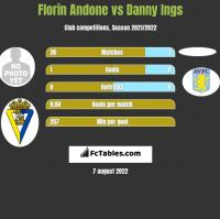 Florin Andone vs Danny Ings h2h player stats