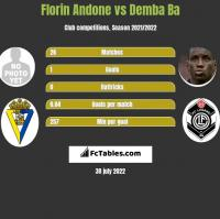 Florin Andone vs Demba Ba h2h player stats