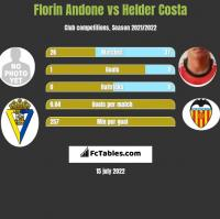 Florin Andone vs Helder Costa h2h player stats