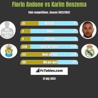 Florin Andone vs Karim Benzema h2h player stats