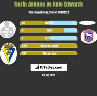 Florin Andone vs Kyle Edwards h2h player stats
