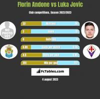 Florin Andone vs Luka Jovic h2h player stats