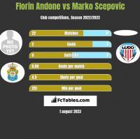 Florin Andone vs Marko Scepović h2h player stats