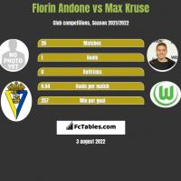 Florin Andone vs Max Kruse h2h player stats