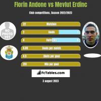 Florin Andone vs Mevlut Erdinc h2h player stats