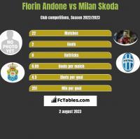 Florin Andone vs Milan Skoda h2h player stats
