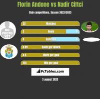 Florin Andone vs Nadir Ciftci h2h player stats