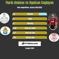 Florin Andone vs Ogulcan Caglayan h2h player stats