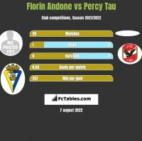 Florin Andone vs Percy Tau h2h player stats