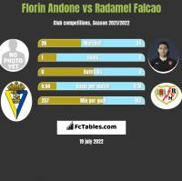 Florin Andone vs Radamel Falcao h2h player stats