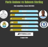 Florin Andone vs Raheem Sterling h2h player stats