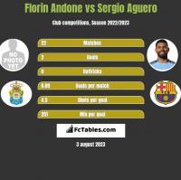 Florin Andone vs Sergio Aguero h2h player stats