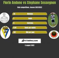 Florin Andone vs Stephane Sessegnon h2h player stats