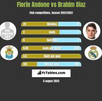 Florin Andone vs Brahim Diaz h2h player stats