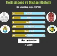 Florin Andone vs Michael Obafemi h2h player stats