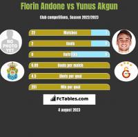 Florin Andone vs Yunus Akgun h2h player stats