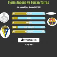 Florin Andone vs Ferran Torres h2h player stats