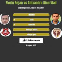 Florin Bejan vs Alexandru Nicu Vlad h2h player stats