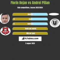 Florin Bejan vs Andrei Pitian h2h player stats