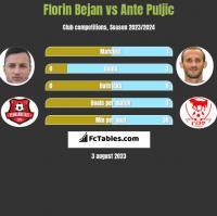 Florin Bejan vs Ante Puljic h2h player stats
