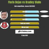 Florin Bejan vs Bradley Diallo h2h player stats