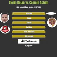 Florin Bejan vs Cosmin Achim h2h player stats