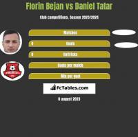 Florin Bejan vs Daniel Tatar h2h player stats