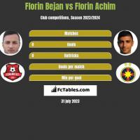 Florin Bejan vs Florin Achim h2h player stats
