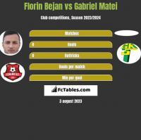 Florin Bejan vs Gabriel Matei h2h player stats