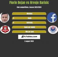 Florin Bejan vs Hrvoje Barisic h2h player stats