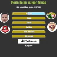 Florin Bejan vs Igor Armas h2h player stats