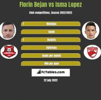 Florin Bejan vs Isma Lopez h2h player stats