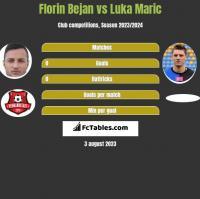 Florin Bejan vs Luka Maric h2h player stats