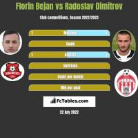 Florin Bejan vs Radoslav Dimitrov h2h player stats