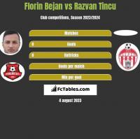 Florin Bejan vs Razvan Tincu h2h player stats