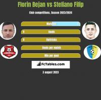 Florin Bejan vs Steliano Filip h2h player stats