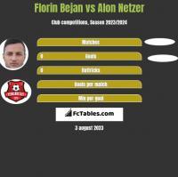 Florin Bejan vs Alon Netzer h2h player stats