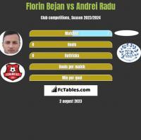 Florin Bejan vs Andrei Radu h2h player stats