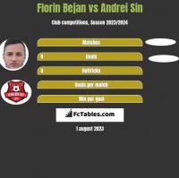 Florin Bejan vs Andrei Sin h2h player stats
