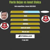 Florin Bejan vs Ionut Stoica h2h player stats