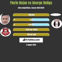 Florin Bejan vs George Buliga h2h player stats