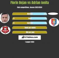 Florin Bejan vs Adrian Ionita h2h player stats